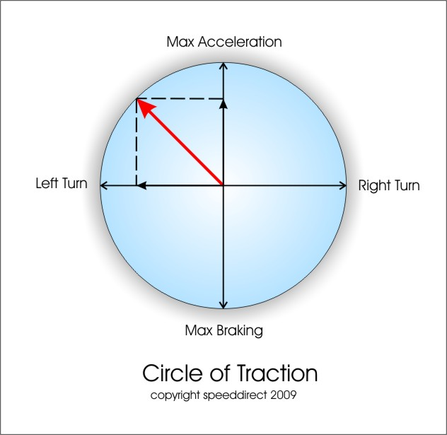 circle_of_traction.jpg