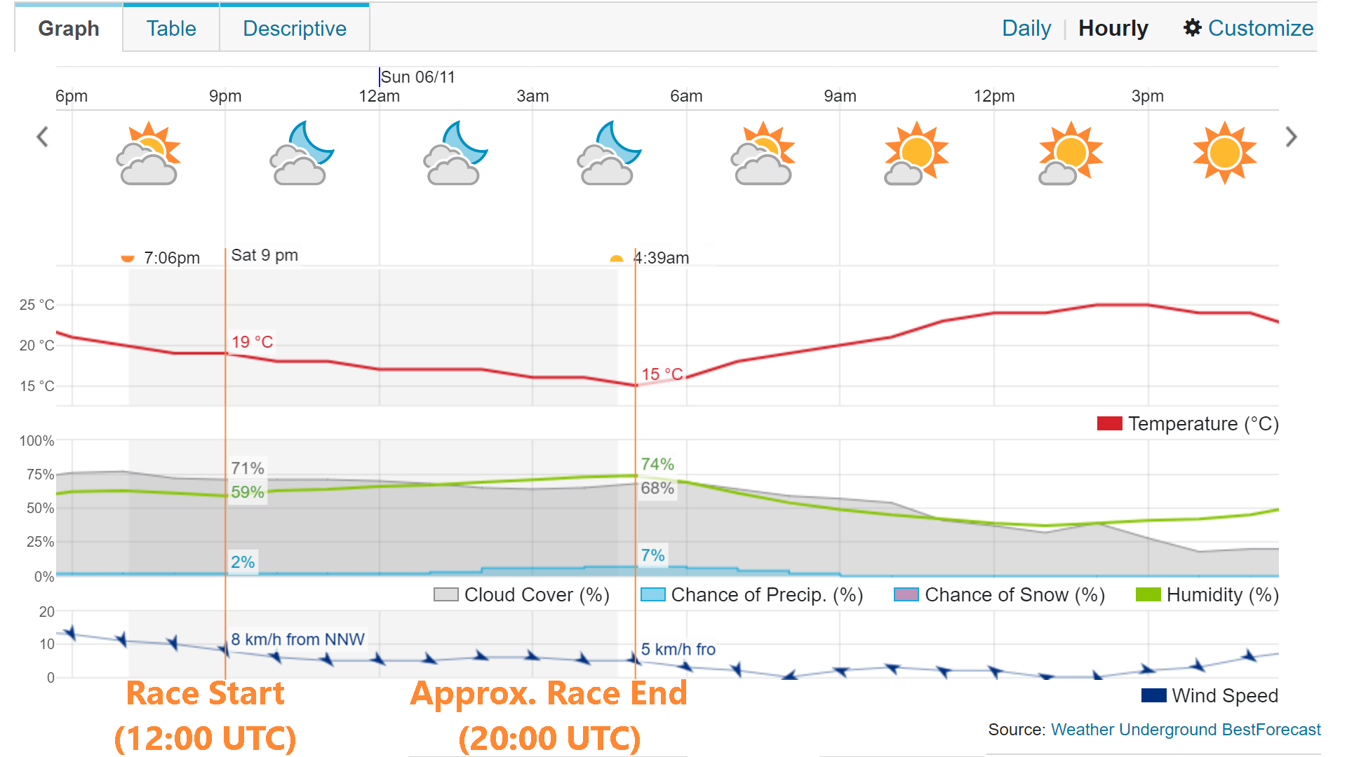 rF2 - 8h Suzuka - Weather forecast 2017.06.09.png